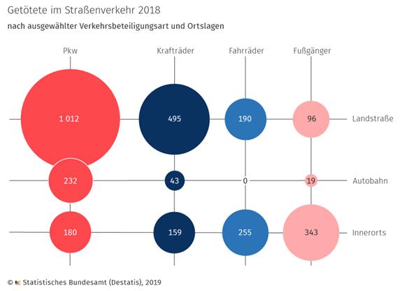 getoetete-im-strassenverkehr-2018